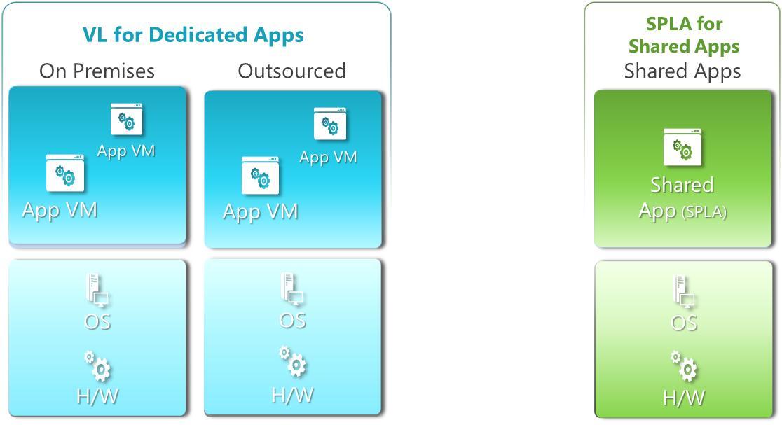 Explore Your Licensing Options Between Microsoft Enterprise